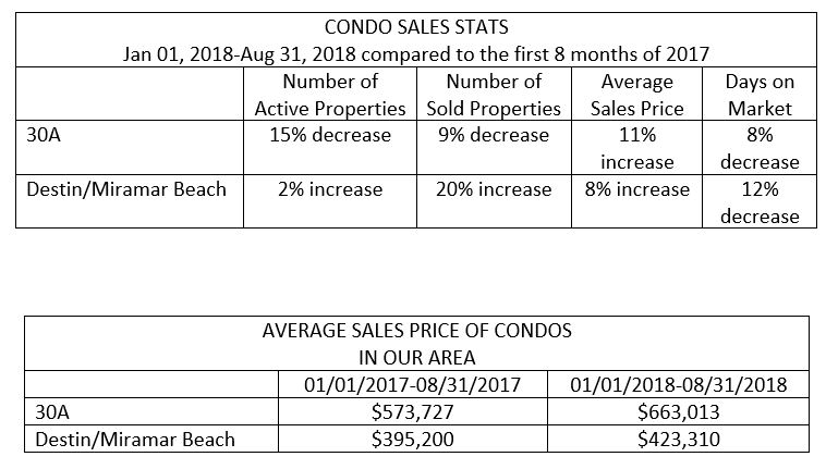 Sales Prices Continue to Climb for Destin Real Estate